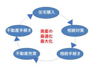 資産のサイクル